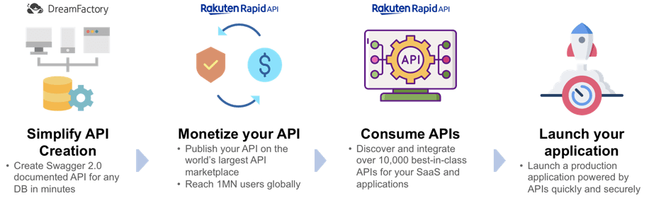 Rakuten RapidAPI and DreamFactory Partner Up On Open API Adoption