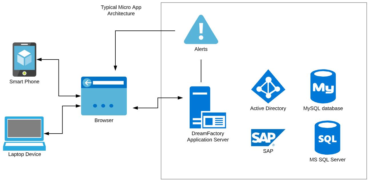 Figure 1. Microapp architecture