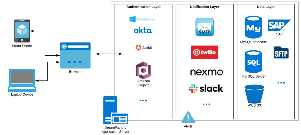 DreamFactory enables micro app development