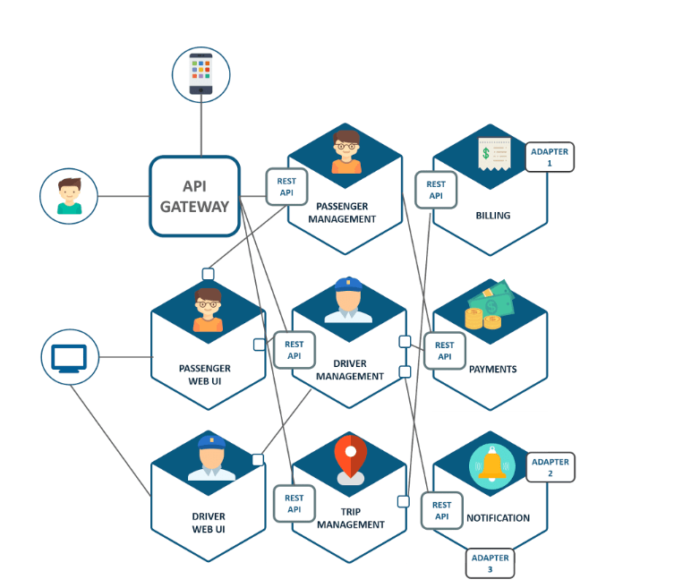 Diagram of Uber's microservices architecture from Dzone