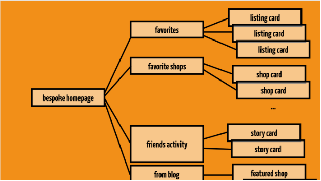 A slide depicting Etsy's multi-level tree from a presentation by Etsy software engineer Stefanie Schirmer