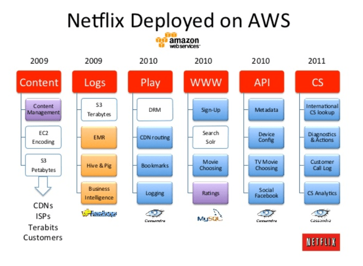 Diagram of Netflix's gradual transition to microservices