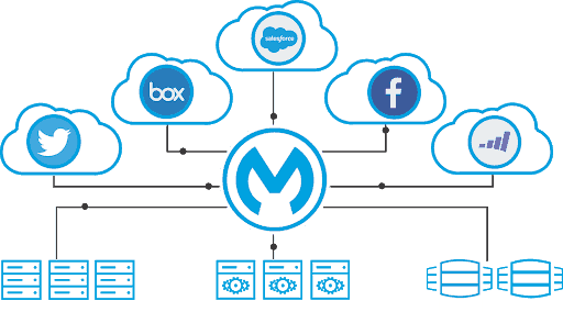 MuleSoft diagram